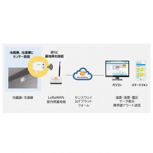 温度管理ソリューション サーマルコネクトの製品画像3