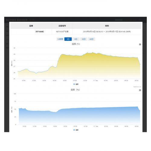 温湿度環境管理システム KOKOCHIの製品画像4