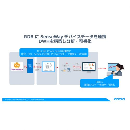 RDB(MySQL・PostgreSQL・SQL Server)に SenseWayデータを連携:CDataSync の製品画像2