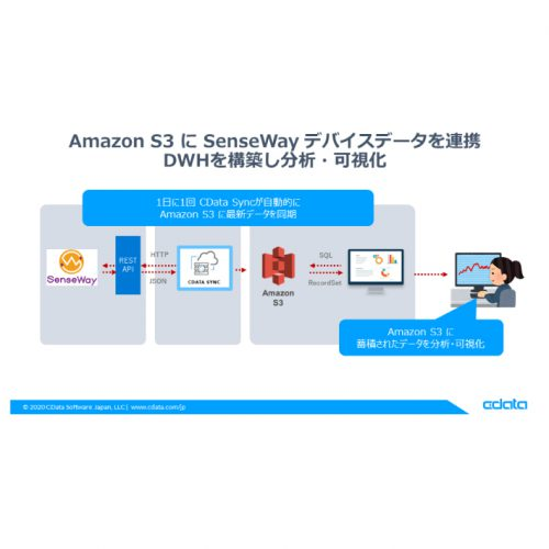 Amazon S3 に SenseWayデータを連携:CDataSync の製品画像2