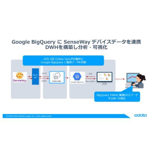 Google BigQuery に SenseWayデータを連携:CDataSyncの製品画像2