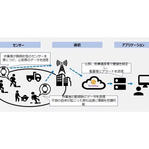 現場作業員安全管理ソリューション「ワーカーコネクト」の製品画像4