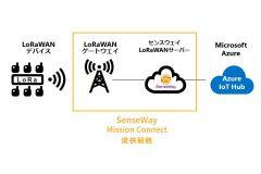 「センスウェイのLPWA接続サービスにAzure IoT Hub との連携機能追加 ~LoRaWAN対応センサーのデータ可視化をより簡単に~」のアイキャッチ画像