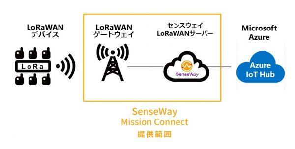 Senseway_AzureIoT_Hub