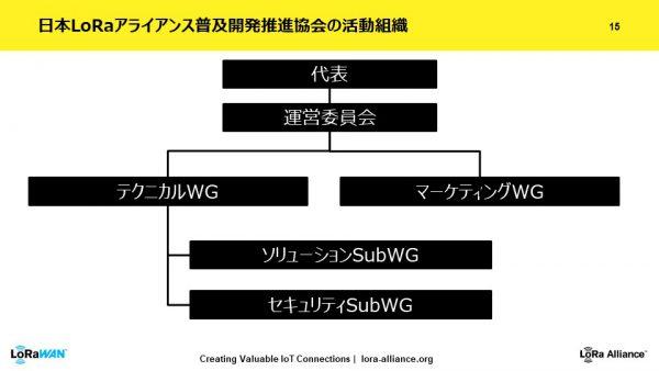 LoRa Alliance Japan marketing taskforce 組織図