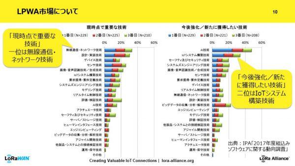 LoRa Alliance Japan marketing taskforce Finallpwa_市場グラフ