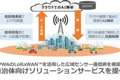 「前田建設工業との業務資本提携に伴う出資受け入れのお知らせ ~LPWAによるIoTのプラットフォーム技術を活用し、 スマート社会を構築する取り組みを開始~」のアイキャッチ画像