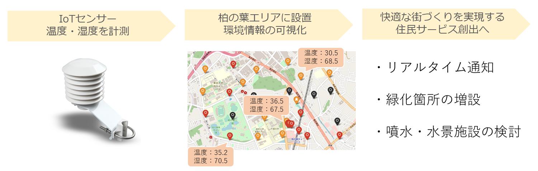 kashiwanoha-iot_heatmap