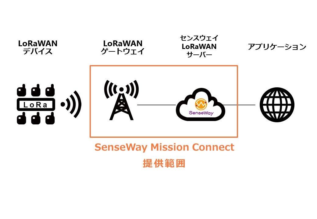 SenseWay Mission Connectの図