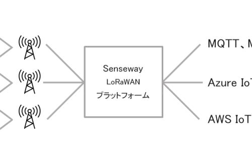 「センスウェイ、IoT通信プラットフォームサービス「SenseWay Mission Connect」に AWS IoTへの連携機能を追加」のアイキャッチ画像