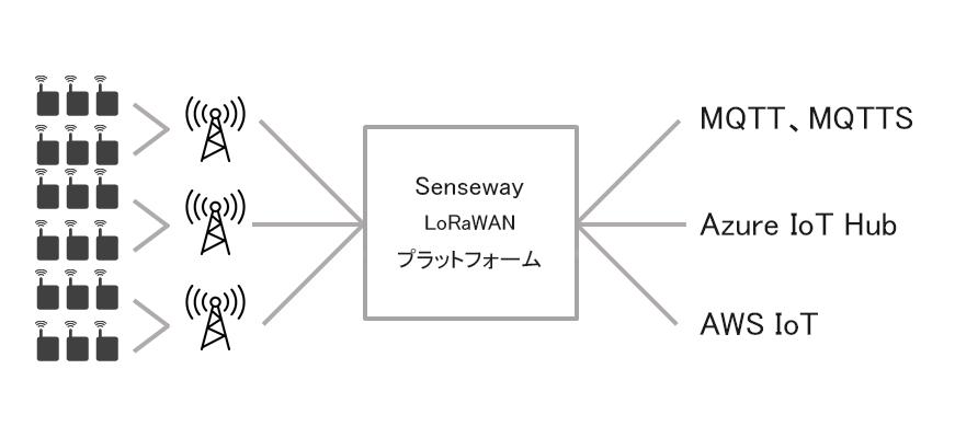 SenseWay システム構成