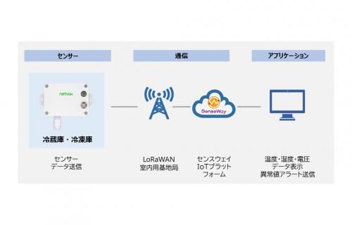 「【メディア掲載】センスウェイ、IoTを活用したHACCP対応温度管理ソリューションサービス「サーマルコネクト」の提供開始」のアイキャッチ画像