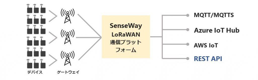 senseway-platform
