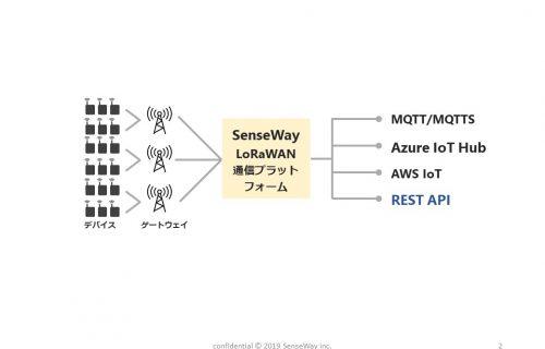 「センスウェイ、IoT通信プラットフォームサービス「SenseWay Mission Connect」に REST API機能を追加」のアイキャッチ画像