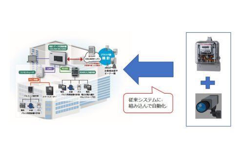 「省人化に対応した遠隔検針システムの共同プロジェクトを開始」のアイキャッチ画像