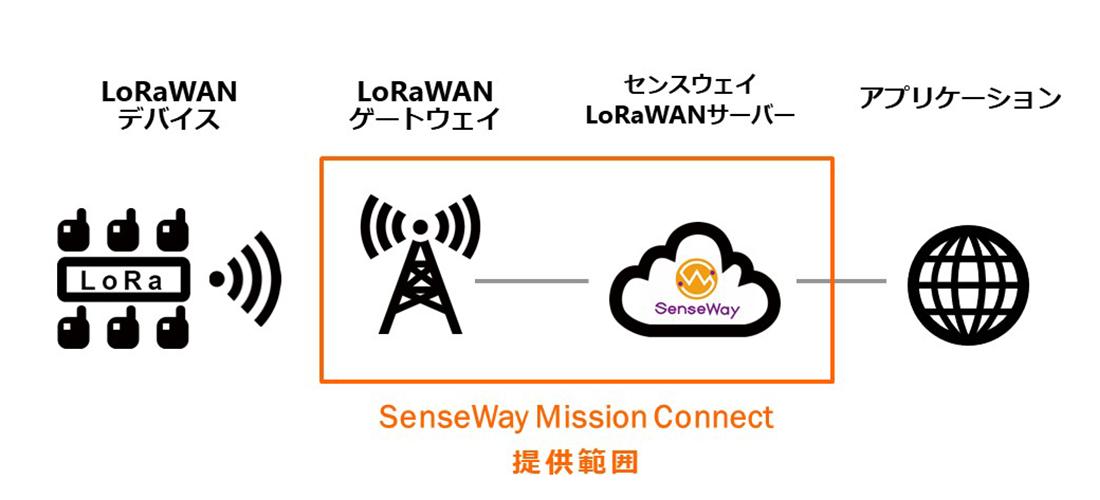 SenseWay Mission Connect サービス概要の図