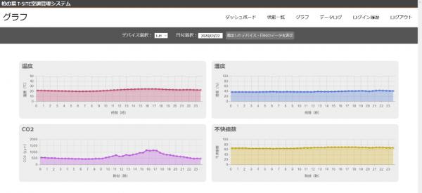 アプリケーション画面イメージ グラフ