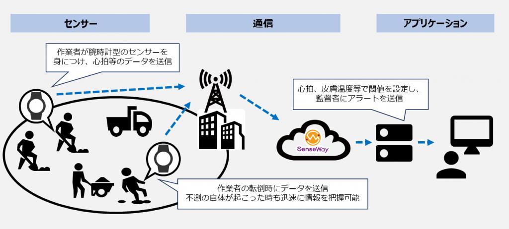 ワーカーコネクトシステム構成