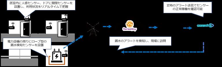 ファシリティコネクトシステム構成