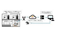 「IoTで施設の管理業務を効率化する「Facility Connect」を提供開始」のアイキャッチ画像