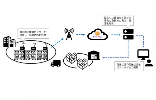「センスウェイ、ユカイ工学、CO-NECTと業務連携、 在庫量を自動で管理するIoT重量センサーを共同開発」のアイキャッチ画像