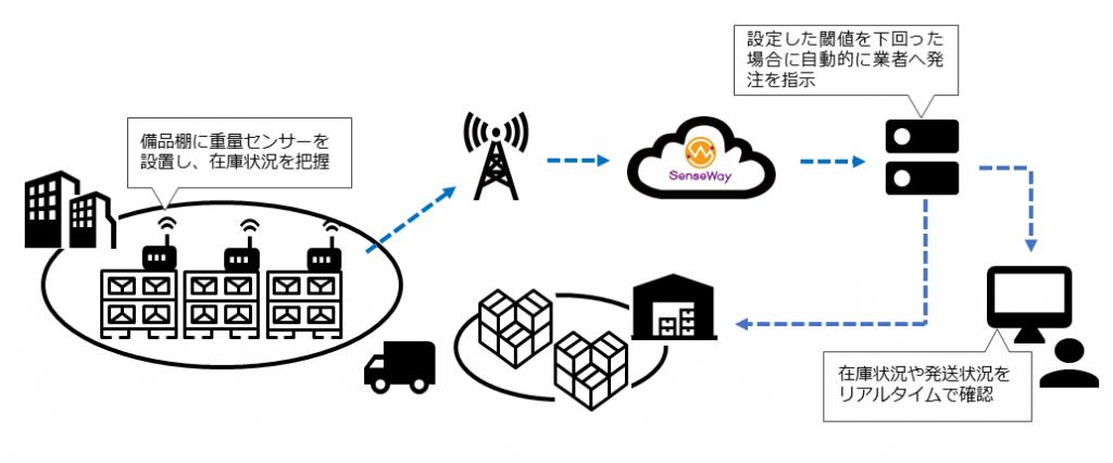 IoT重量センサーシステム構成