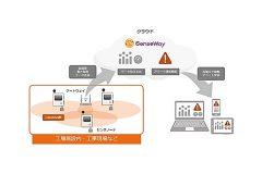 「センスウェイ、LoRaWAN®対応WBGTセンサによる熱中症対策ソリューションを提供開始」のアイキャッチ画像